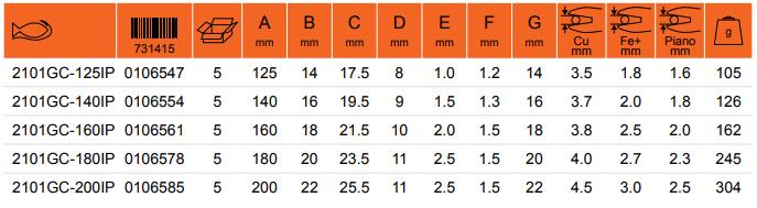 Характеристики товара бокорезы 2101GC